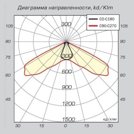 03 Авангард LED диаграмма направленности