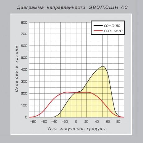 03 Эволюшн АС