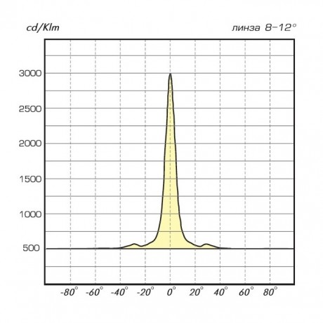 03 Лайн LED диаграмма 8-12
