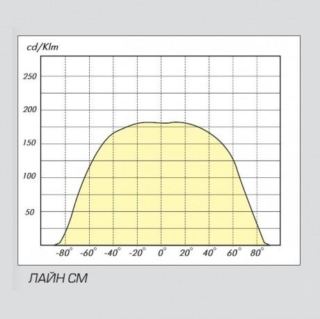 03 Лайн диаграмма СМ