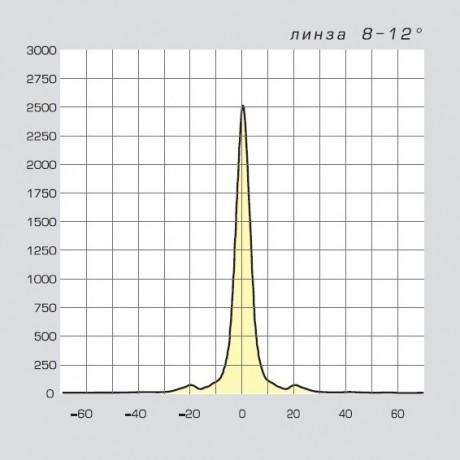 03 Смайл LED диаграмма направленности 8-12