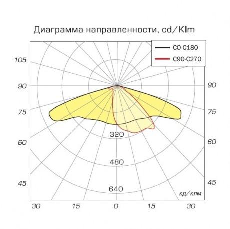 03 Стрит диаграмма направленности
