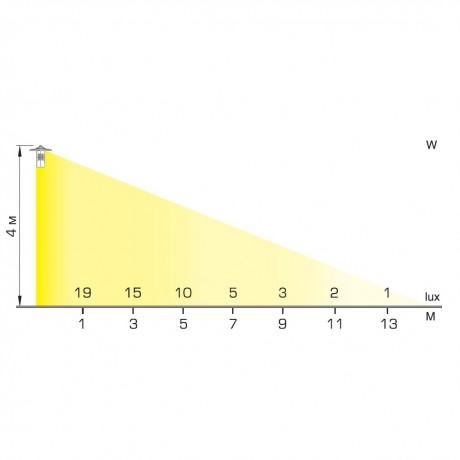 03 Тодес диаграмма