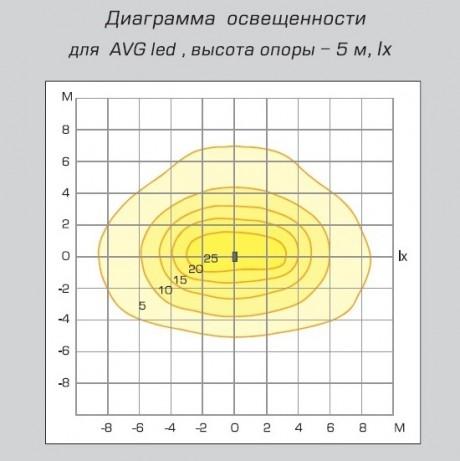 04 Авангард LED диаграмма освещенности