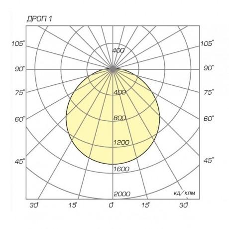 04 Дроп 1 диаграмма