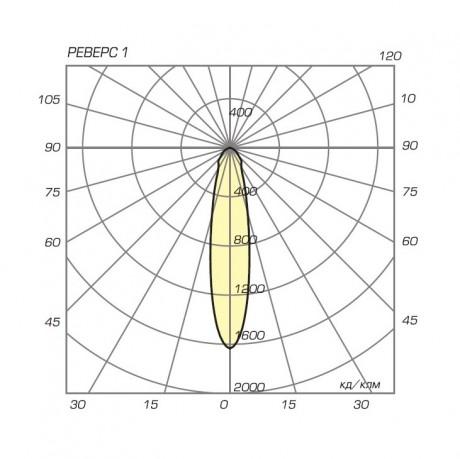 04 Реверс 1 диаграмма