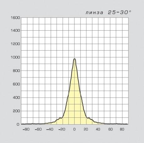 04 Смайл LED диаграмма направленности 25-30