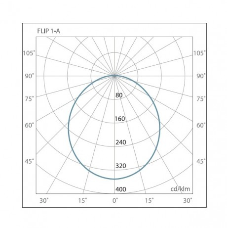 07 Флип диаграмма направленности