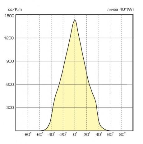 5 Туба диаграмма 40