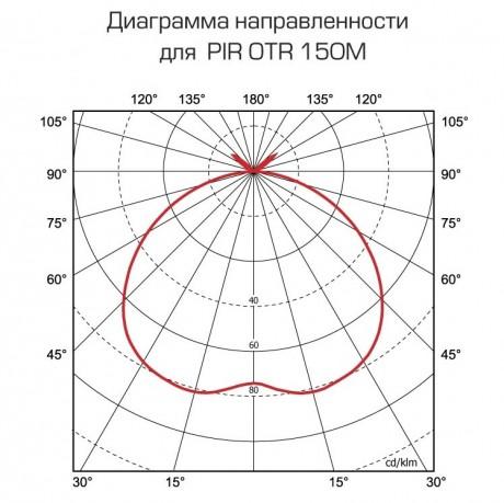 Диаграмма БАРРЕЛЬ