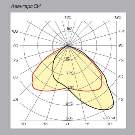 03 Авангард СИ диаграмма направленности