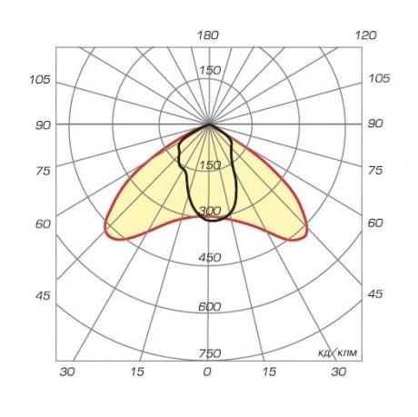 03 Авангард XL диаграмма направленности