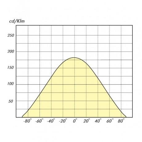 03 Лайн Дуэт диаграмма