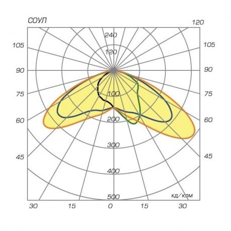 03 Соул диаграмма направленности