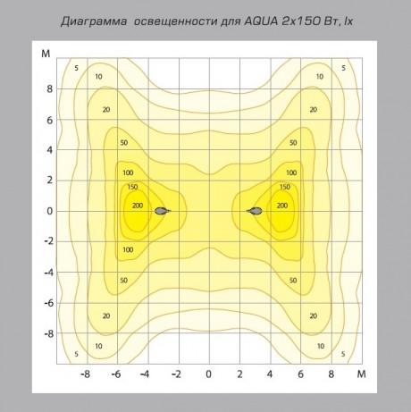 04 Аква диаграмма