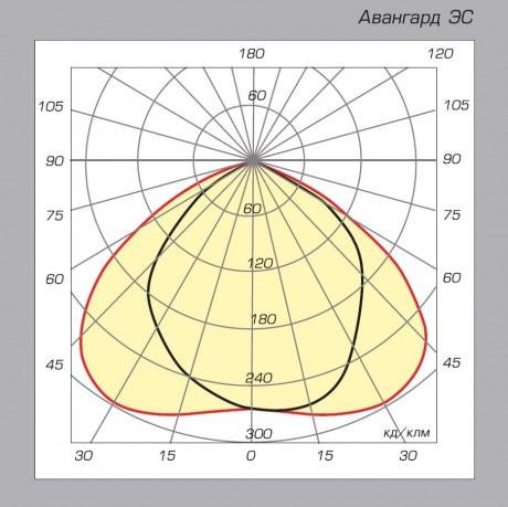 04 Авангард ЭС диаграмма направленности