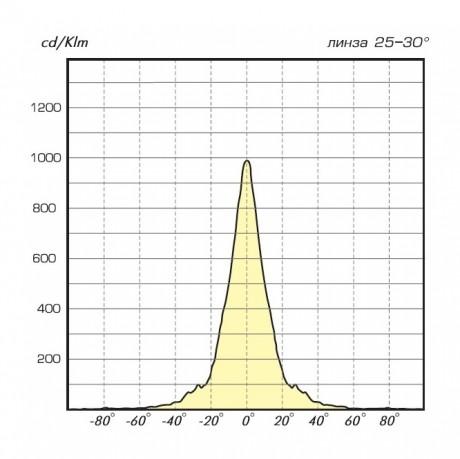 04 Лайн LED диаграмма 25-30