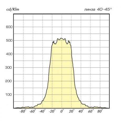 05 Лайн LED диаграмма 40-45